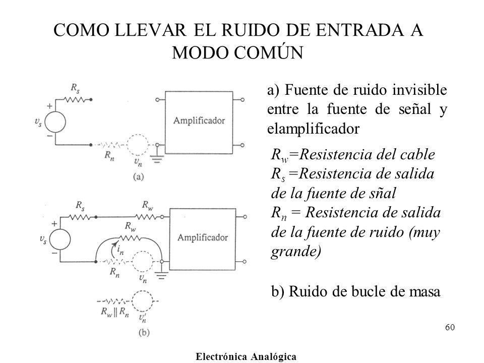Electrónica Analógica 60 COMO LLEVAR EL RUIDO DE ENTRADA A MODO COMÚN a) Fuente de ruido invisible entre la fuente de señal y elamplificador b) Ruido