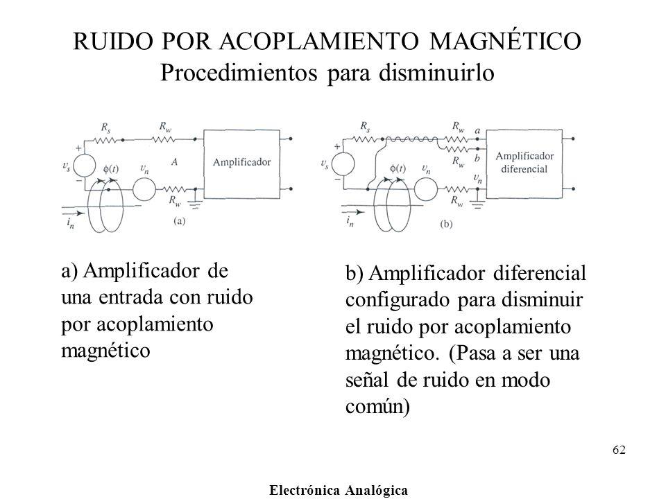 Electrónica Analógica 62 RUIDO POR ACOPLAMIENTO MAGNÉTICO Procedimientos para disminuirlo a) Amplificador de una entrada con ruido por acoplamiento ma