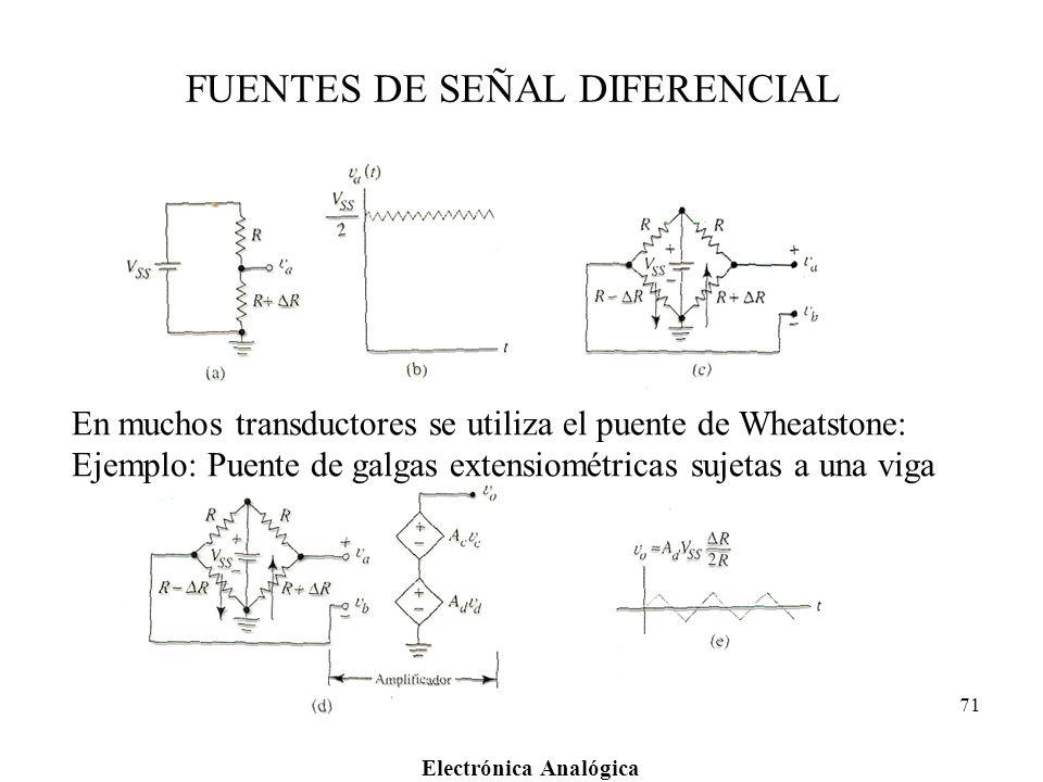 Electrónica Analógica 71 FUENTES DE SEÑAL DIFERENCIAL En muchos transductores se utiliza el puente de Wheatstone: Ejemplo: Puente de galgas extensiomé
