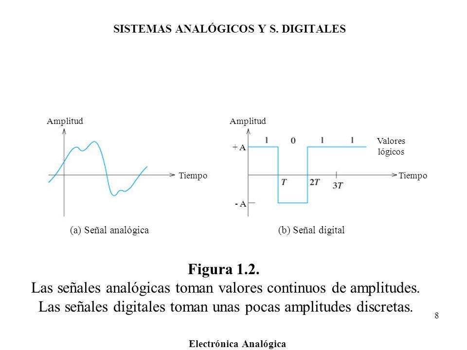 Electrónica Analógica 8 Figura 1.2. Las señales analógicas toman valores continuos de amplitudes. Las señales digitales toman unas pocas amplitudes di