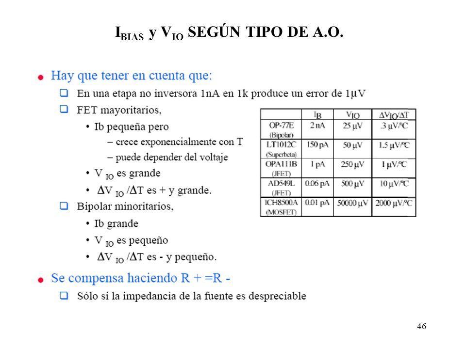 46 I BIAS y V IO SEGÚN TIPO DE A.O.