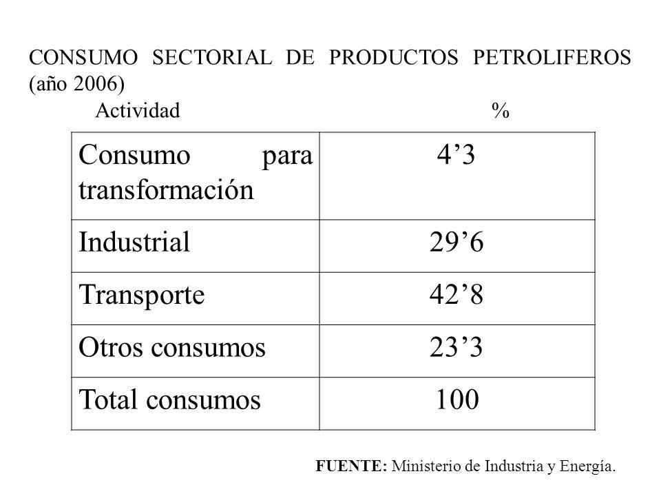 CONSUMO SECTORIAL DE PRODUCTOS PETROLIFEROS (año 2006) Actividad% Consumo para transformación 43 Industrial296 Transporte428 Otros consumos233 Total c
