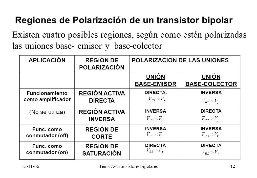 15-11-06Tema 7.- Transistores bipolares12 Regiones de Polarización de un transistor bipolar Existen cuatro posibles regiones, según como estén polarizadas las uniones base- emisor y base-colector APLICACIÓNREGIÓN DE POLARIZACIÓN POLARIZACIÓN DE LAS UNIONES UNIÓN BASE-EMISOR UNIÓN BASE-COLECTOR Funcionamiento como amplificador REGIÓN ACTIVA DIRECTA DIRECTA.