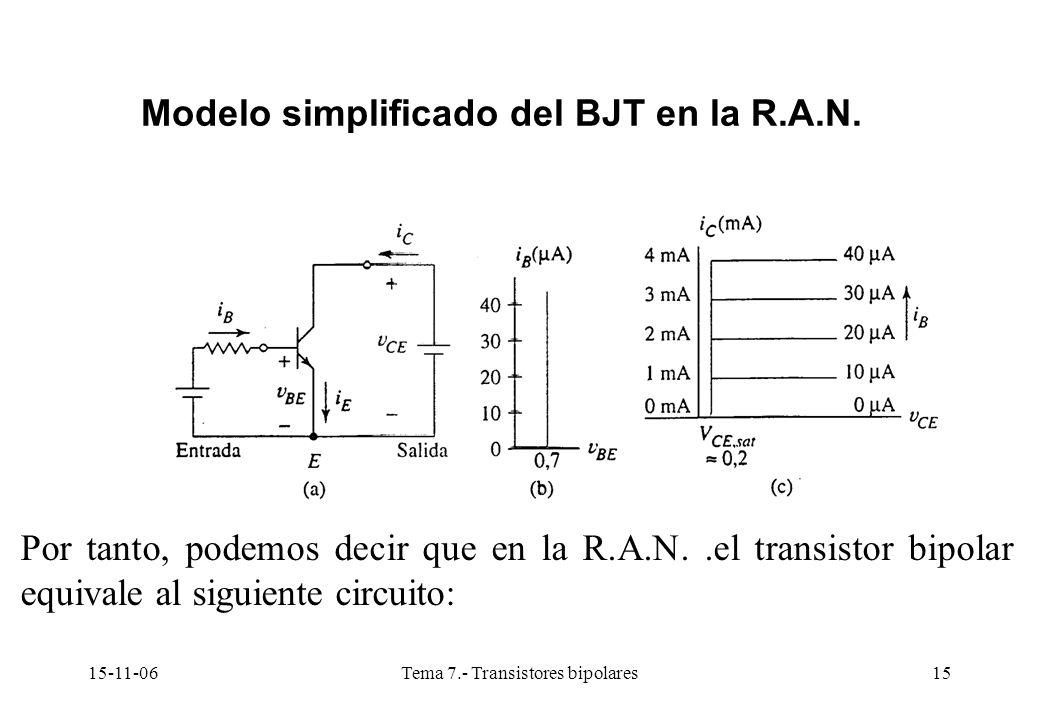 15-11-06Tema 7.- Transistores bipolares15 Modelo simplificado del BJT en la R.A.N. Por tanto, podemos decir que en la R.A.N..el transistor bipolar equ