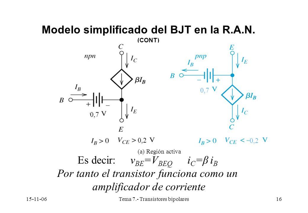 15-11-06Tema 7.- Transistores bipolares16 Modelo simplificado del BJT en la R.A.N. (CONT) 0,2 0,7 0,2 (a) Región activa Es decir: v BE =V BEQ i C =β i
