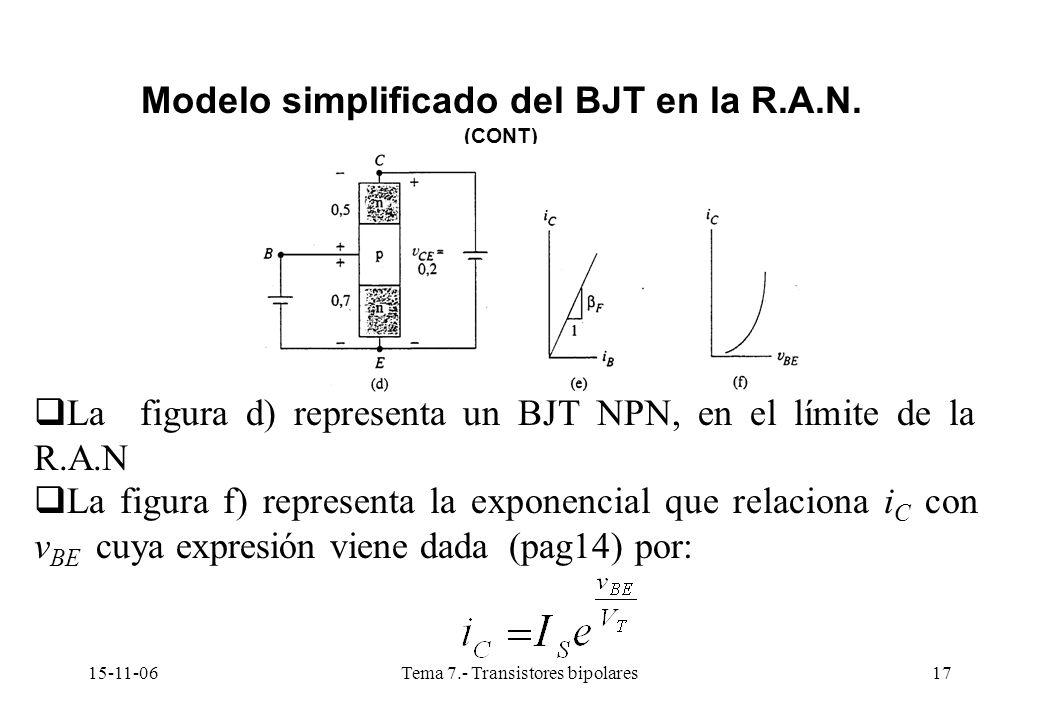 15-11-06Tema 7.- Transistores bipolares17 Modelo simplificado del BJT en la R.A.N. (CONT) La figura d) representa un BJT NPN, en el límite de la R.A.N