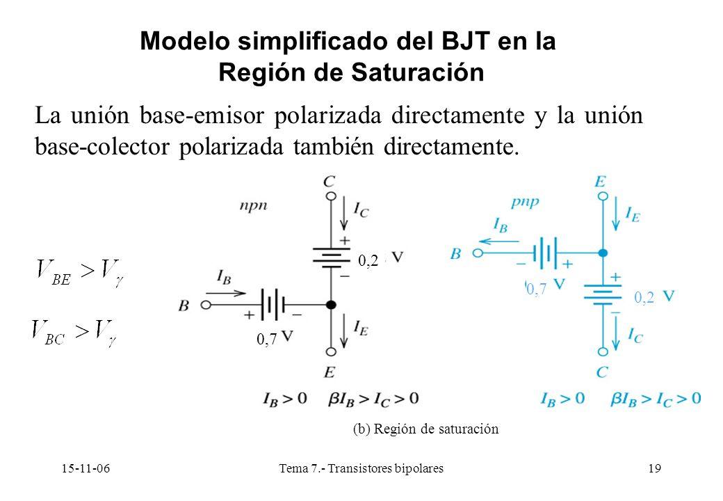 15-11-06Tema 7.- Transistores bipolares19 Modelo simplificado del BJT en la Región de Saturación La unión base-emisor polarizada directamente y la unión base-colector polarizada también directamente.
