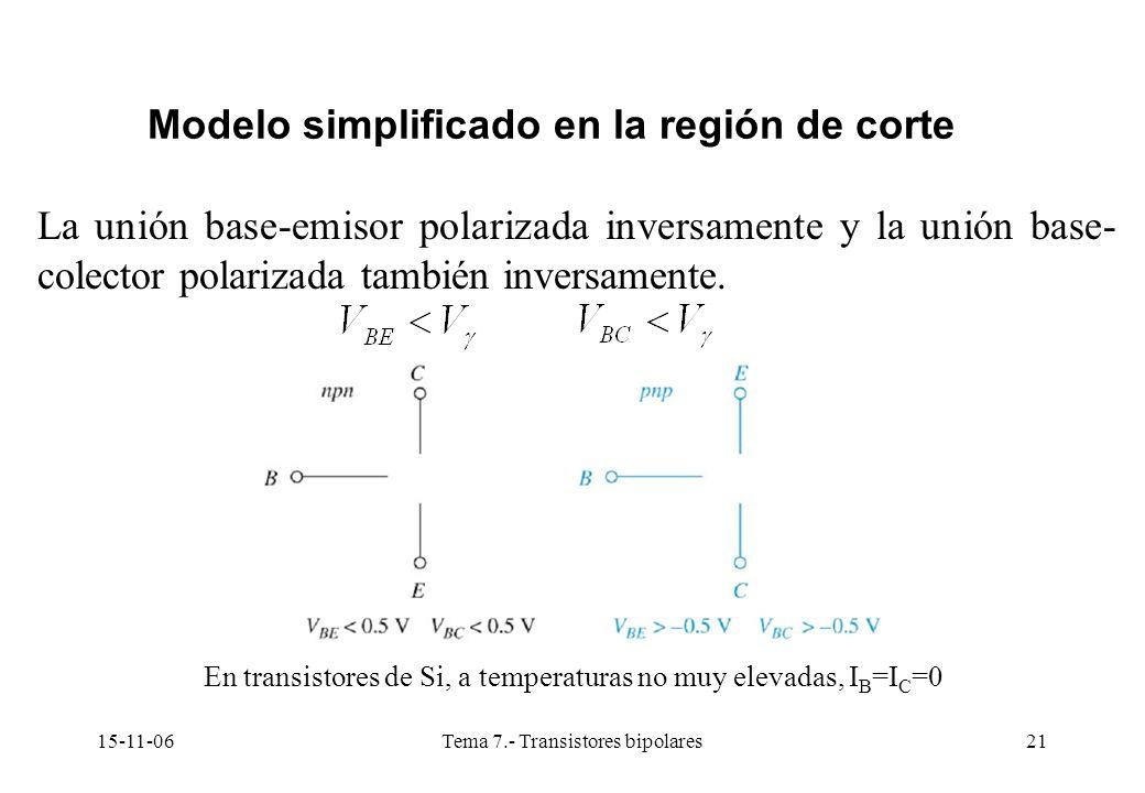 15-11-06Tema 7.- Transistores bipolares21 Modelo simplificado en la región de corte La unión base-emisor polarizada inversamente y la unión base- colector polarizada también inversamente.