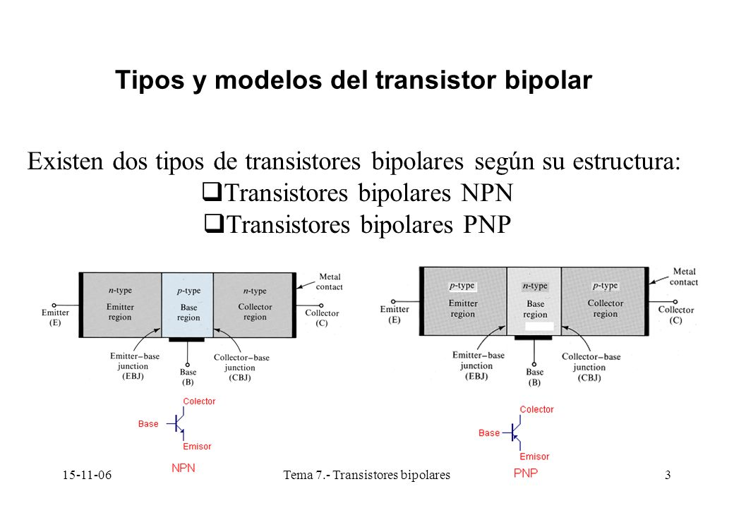 15-11-06Tema 7.- Transistores bipolares3 Tipos y modelos del transistor bipolar Existen dos tipos de transistores bipolares según su estructura: Trans