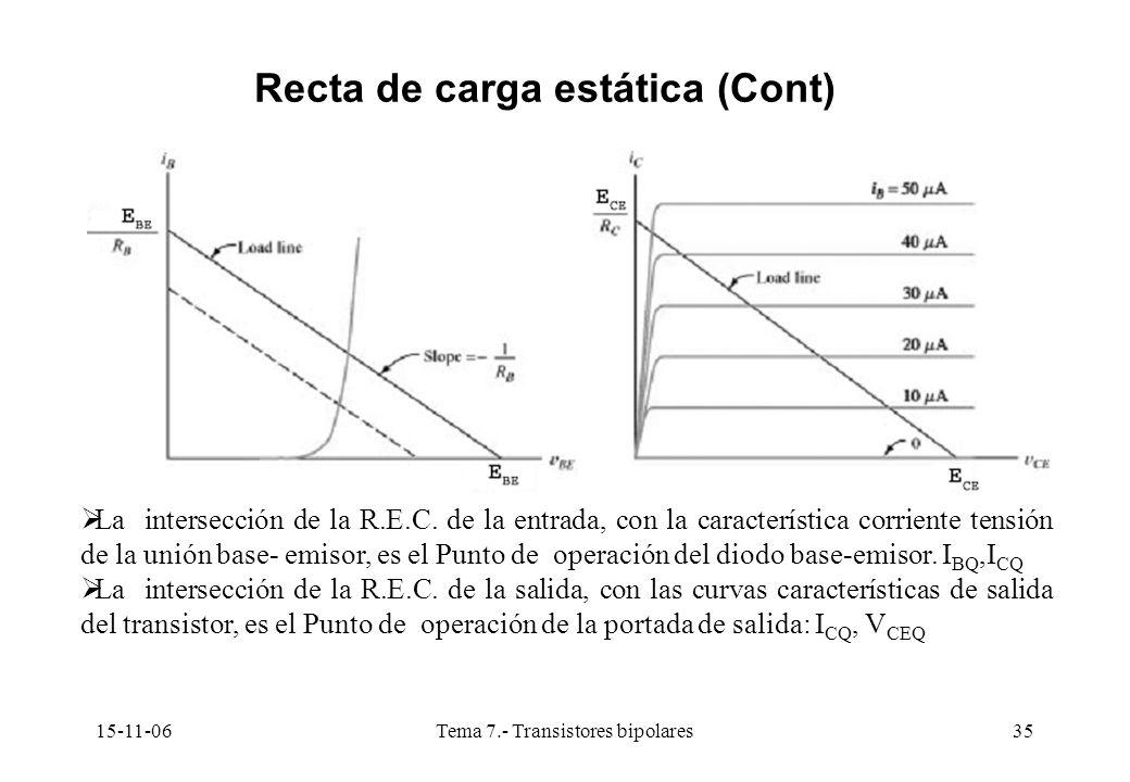 15-11-06Tema 7.- Transistores bipolares35 Recta de carga estática (Cont) La intersección de la R.E.C. de la entrada, con la característica corriente t