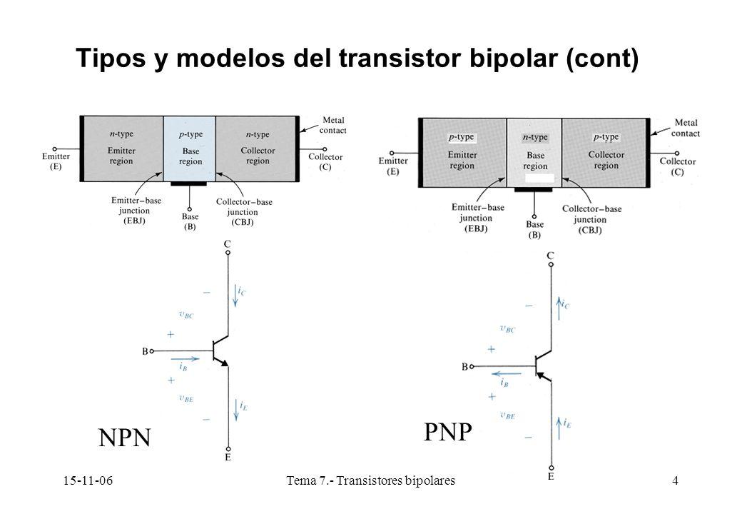 15-11-06Tema 7.- Transistores bipolares65 Potencia disipada en un Transistor (Cont) O bien: Valor eficaz al cuadrado Donde :I CQ V CEQ es la potencia disipada en ausencia de señal (En reposo) CONCLUSIÓN IMPORTANTE: La potencia disipada por un transistor en la R.A.N es máxima en ausencia de señal