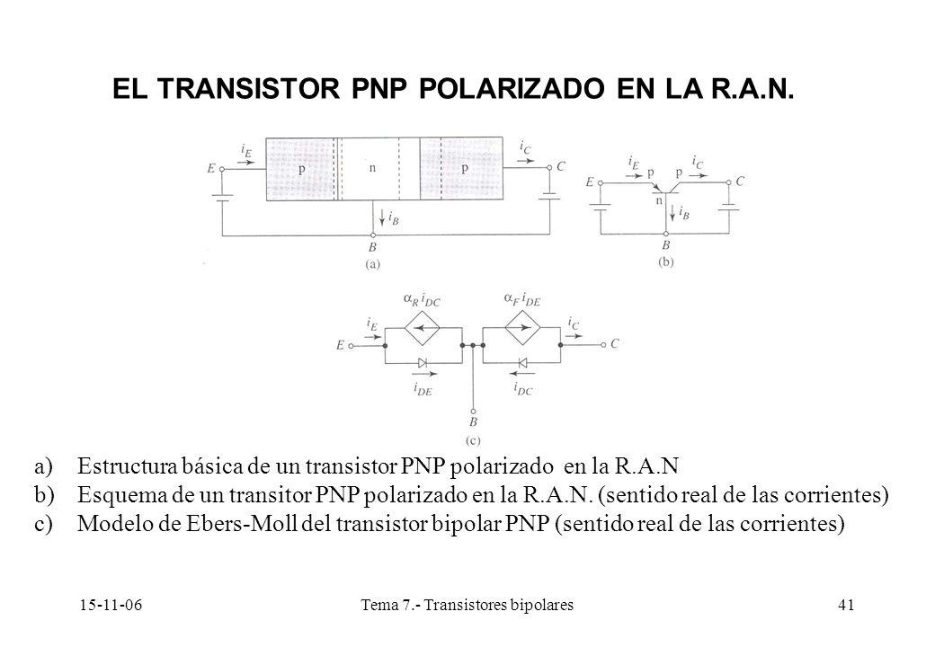 15-11-06Tema 7.- Transistores bipolares41 EL TRANSISTOR PNP POLARIZADO EN LA R.A.N. a)Estructura básica de un transistor PNP polarizado en la R.A.N b)