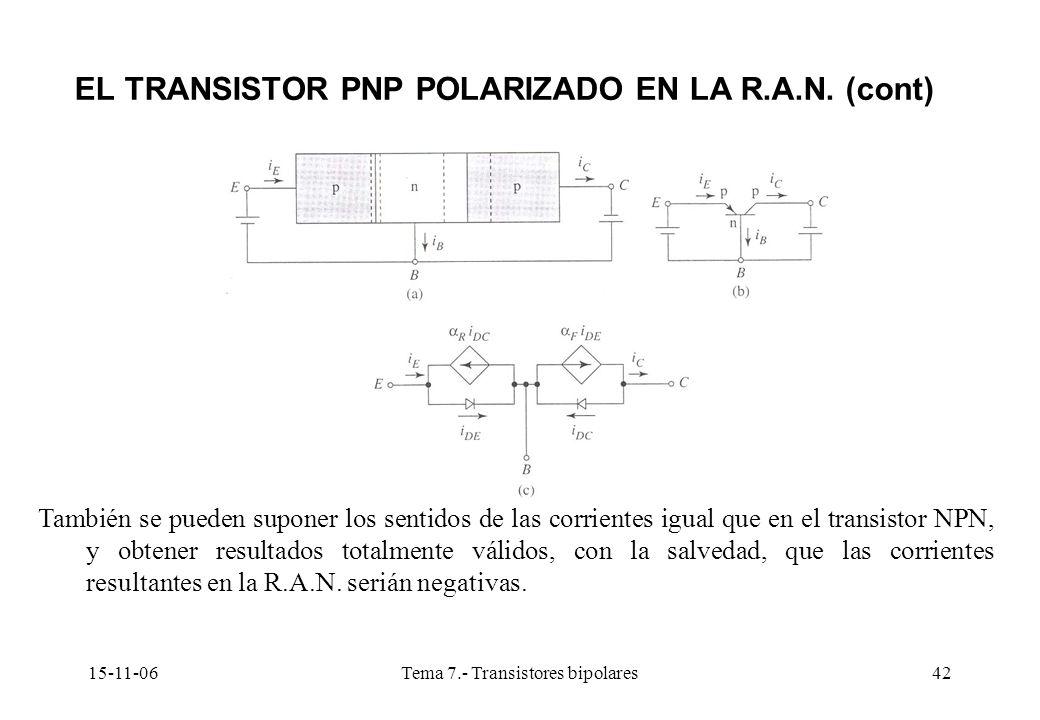 15-11-06Tema 7.- Transistores bipolares42 EL TRANSISTOR PNP POLARIZADO EN LA R.A.N. (cont) También se pueden suponer los sentidos de las corrientes ig