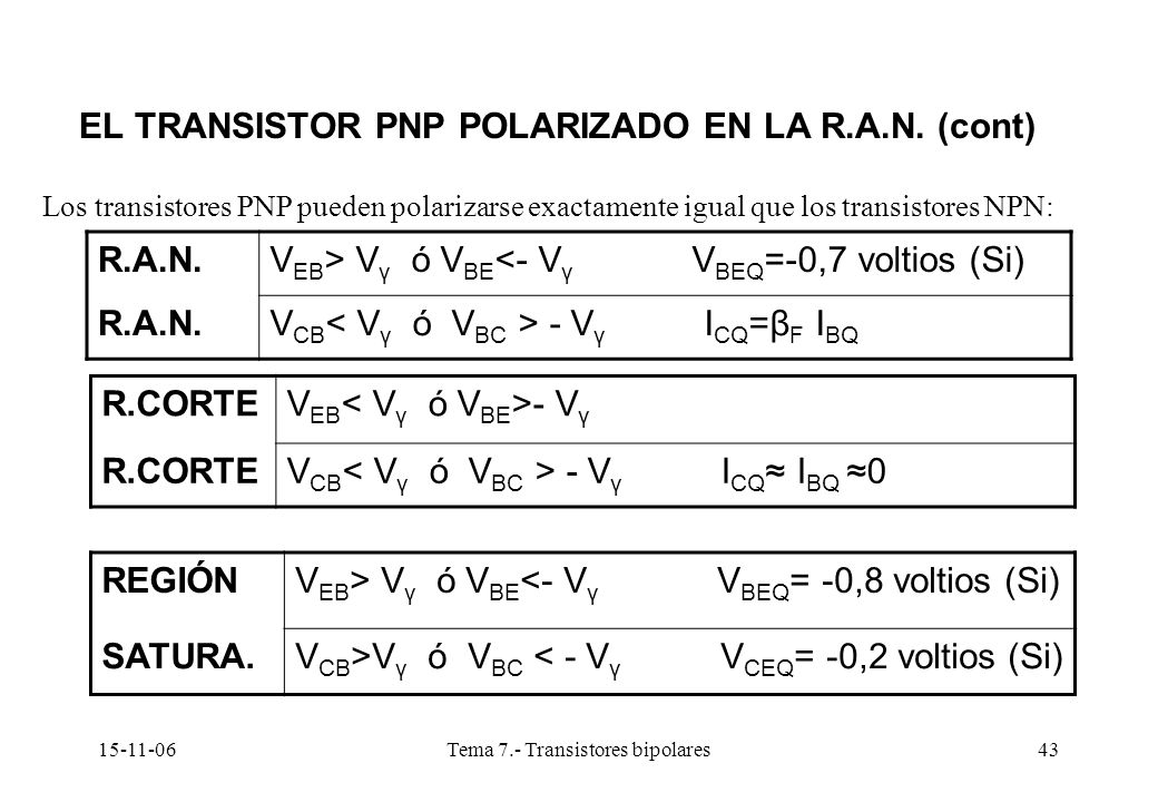 15-11-06Tema 7.- Transistores bipolares43 EL TRANSISTOR PNP POLARIZADO EN LA R.A.N. (cont) Los transistores PNP pueden polarizarse exactamente igual q