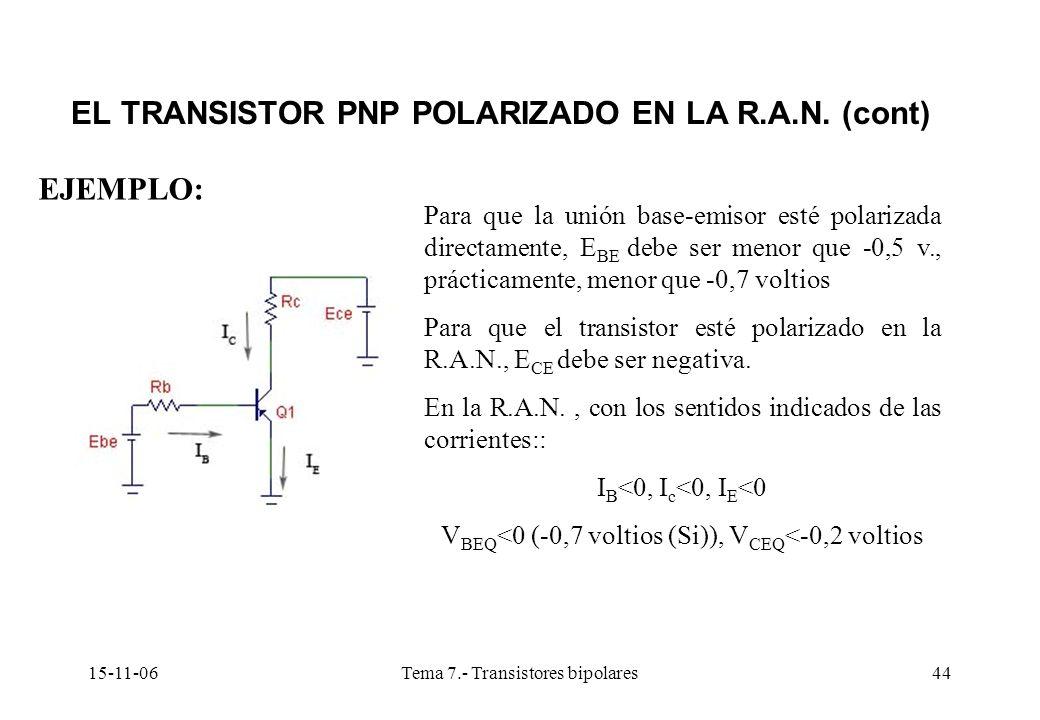 15-11-06Tema 7.- Transistores bipolares44 EL TRANSISTOR PNP POLARIZADO EN LA R.A.N. (cont) EJEMPLO: Para que la unión base-emisor esté polarizada dire