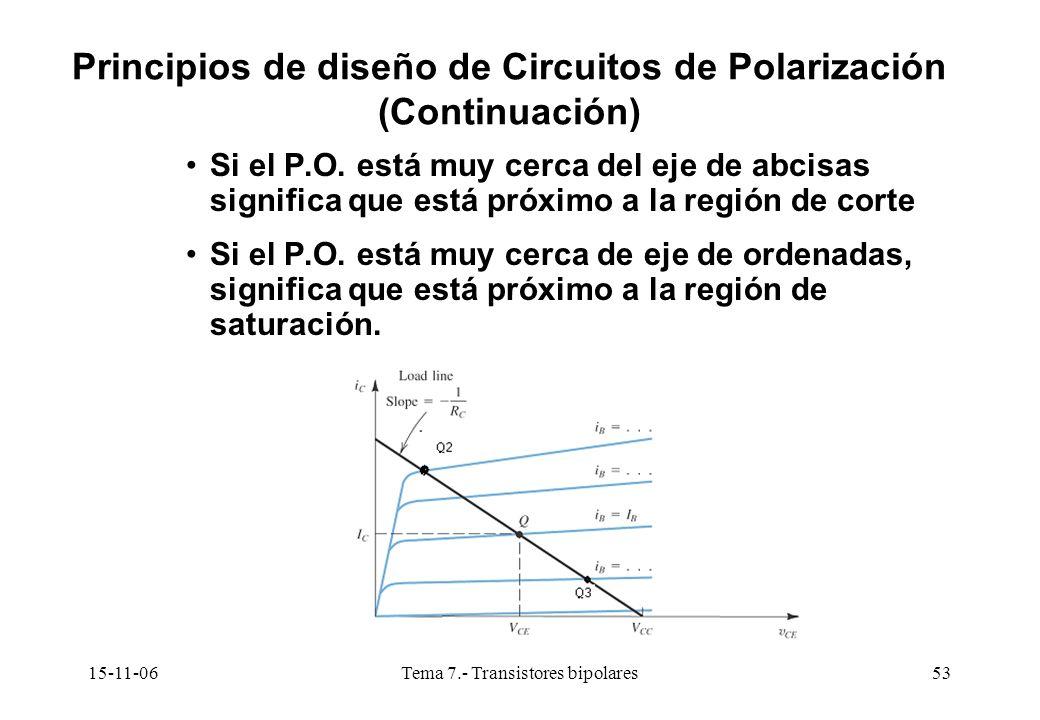 15-11-06Tema 7.- Transistores bipolares53 Si el P.O. está muy cerca del eje de abcisas significa que está próximo a la región de corte Si el P.O. está