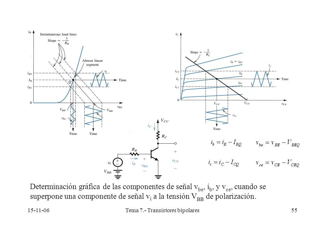 15-11-06Tema 7.- Transistores bipolares55 Determinación gráfica de las componentes de señal v be, i b, y v ce, cuando se superpone una componente de señal v i a la tensión V BB de polarización.