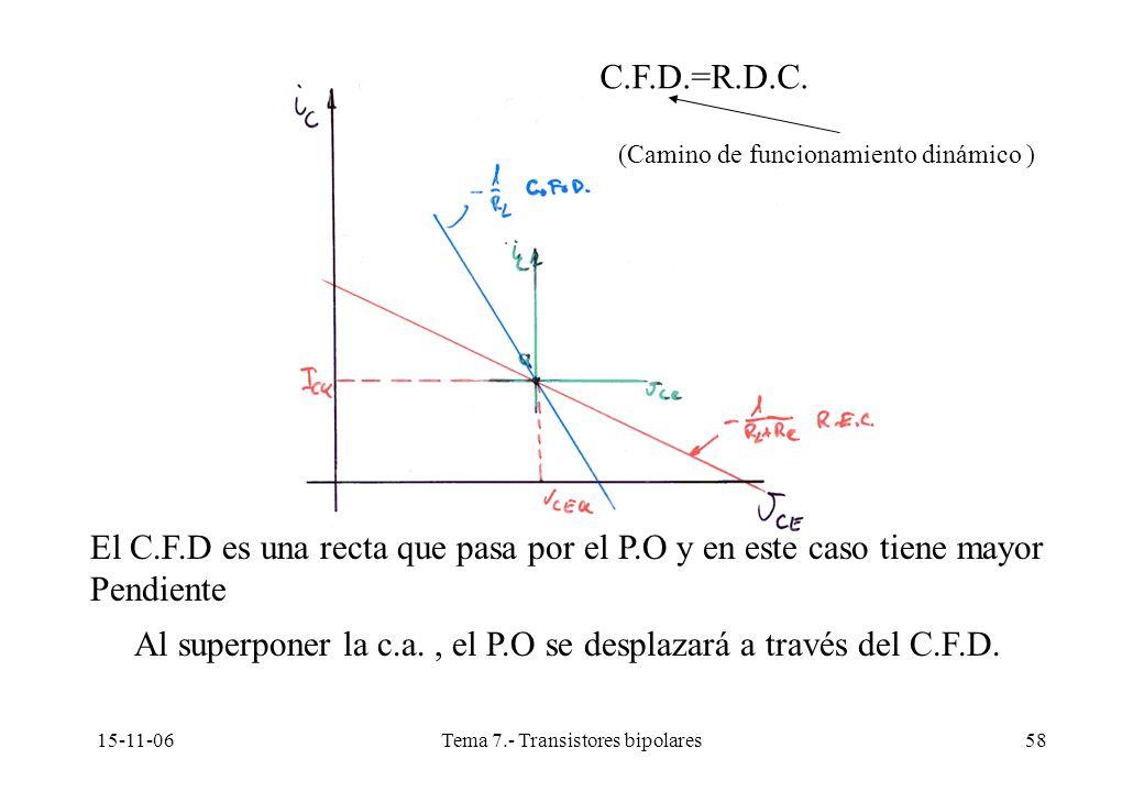 15-11-06Tema 7.- Transistores bipolares58 C.F.D.=R.D.C. El C.F.D es una recta que pasa por el P.O y en este caso tiene mayor Pendiente Al superponer l