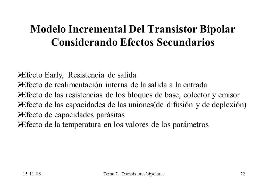 15-11-06Tema 7.- Transistores bipolares72 Efecto Early, Resistencia de salida Efecto de realimentación interna de la salida a la entrada Efecto de las