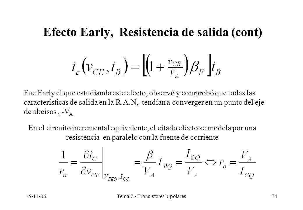 15-11-06Tema 7.- Transistores bipolares74 Efecto Early, Resistencia de salida (cont) Fue Early el que estudiando este efecto, observó y comprobó que todas las características de salida en la R.A.N, tendían a converger en un punto del eje de abcisas, -V A En el circuito incremental equivalente, el citado efecto se modela por una resistencia en paralelo con la fuente de corriente