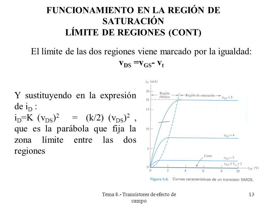 Tema 8.- Transistores de efecto de campo 14 FUNCIONAMIENTO EN LA REGIÓN DE SATURACIÓN (O TAMBIÉN LLAMADO ESTADO ACTIVO) Por tanto:Cuando v DS >v GS - v t, además de v GS > v t el transitor está en la región de saturación, y entonces i D se hace constante y vale: i D =K (v GS -v t ) 2 = (k/2) (v GS -v t ) 2 Fig.