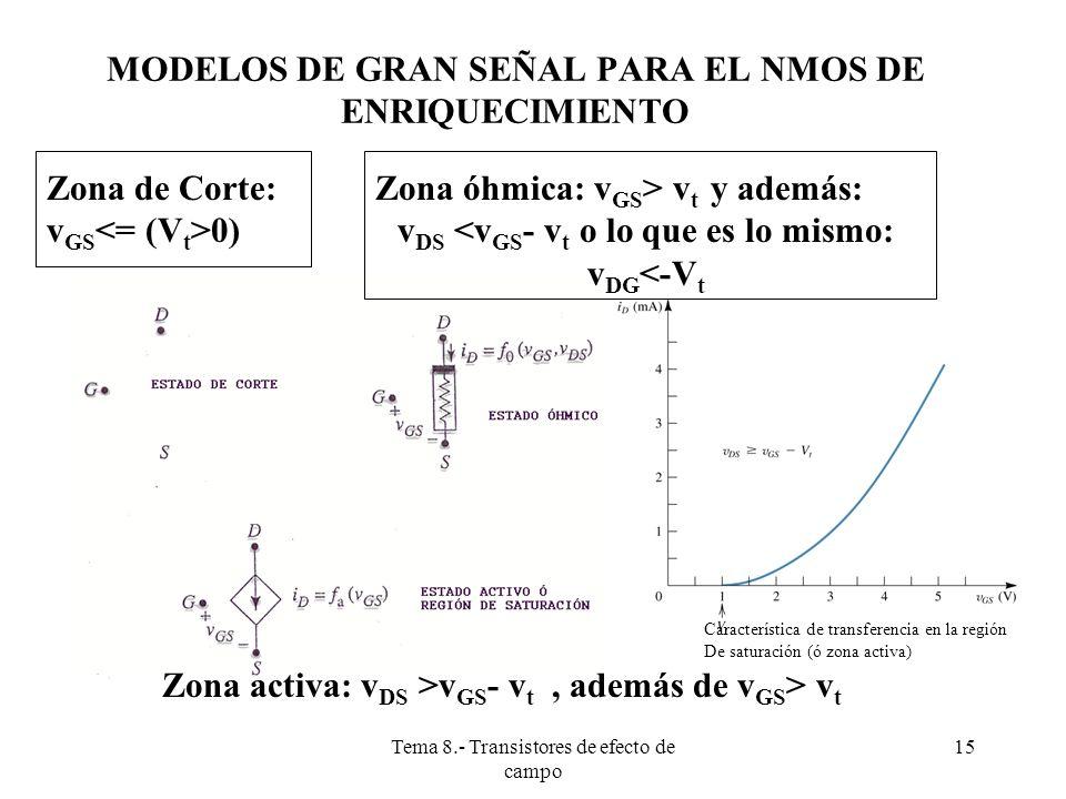 Tema 8.- Transistores de efecto de campo 16 TRANSISTOR MOSFET DE CANAL N DE DEPLEXIÓN Es casi idéntico al de enriquecimiento.