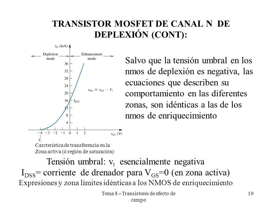 Tema 8.- Transistores de efecto de campo 20 TRANSISTORES MOSFET DE CANAL P Ahora el sustrato es semiconductor de tipo N, y los pozos drenador y fuente son de tipo P.
