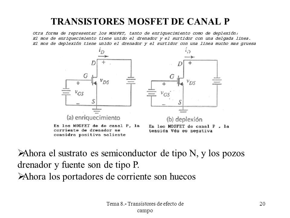 Tema 8.- Transistores de efecto de campo 21 TRANSISTOR MOSFET DE CANAL P (P-MOS), DE ENRIQUECIMIENTO El transistor estará a corte si v GS > v t En los transistores P-MOS de enriquecimiento, V t es esencialmente negativa