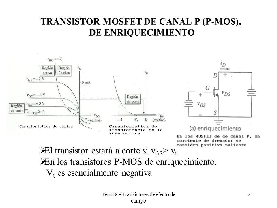 Tema 8.- Transistores de efecto de campo 22 TRANSISTOR MOSFET DE CANAL P (P-MOS) DE DEPLEXIÓN En los P-MOS de deplexión, previamente existe un canal de conducción de tipo P.