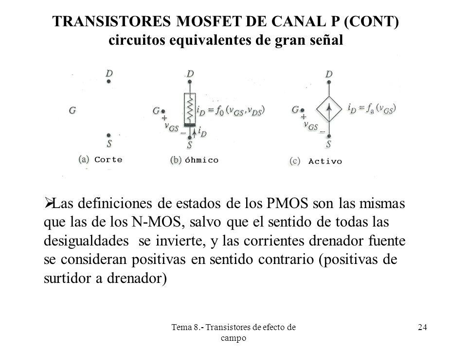 Tema 8.- Transistores de efecto de campo 25 POLARIZACIÓN DE LOS TRANSISTORES MOSFET Análisis del Punto de Operación El procedimiento a seguir es idéntico al estudiado con los transistores bipolares.