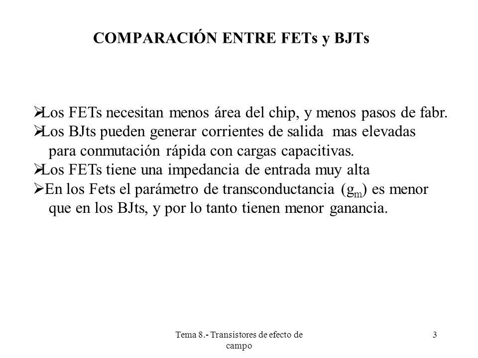 Tema 8.- Transistores de efecto de campo 4 DIFERENTES TIPOS DE TRANSISTORES FET