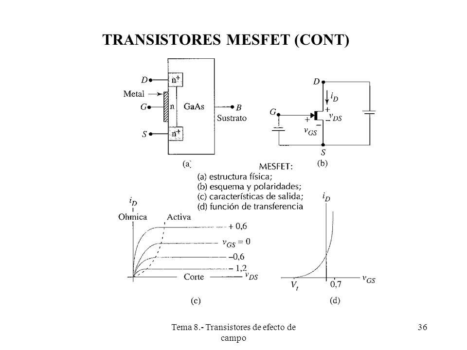 Tema 8.- Transistores de efecto de campo 37 TRANSISTORES JFET El transistor de efecto de campo de unión (JFET: junction field-effect transsitor) de canal N consiste en un canal semiconductor de tipo N con contactos óhmicos en cada extremo, llamados drenador y fuente (ó surtidor).