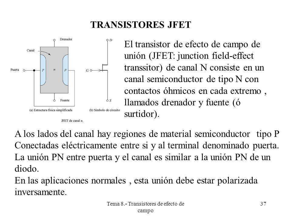 Tema 8.- Transistores de efecto de campo 38 TRANSISTOR J-FET DE CANAL N (CONT) Cuanto mas negativa es la tensión inversa de polarización de una unión PN, mas ancha se hace la zona de deplexión (no conductora, libre de cargas),y por tanto en este caso mas se estrecha el canal conductor