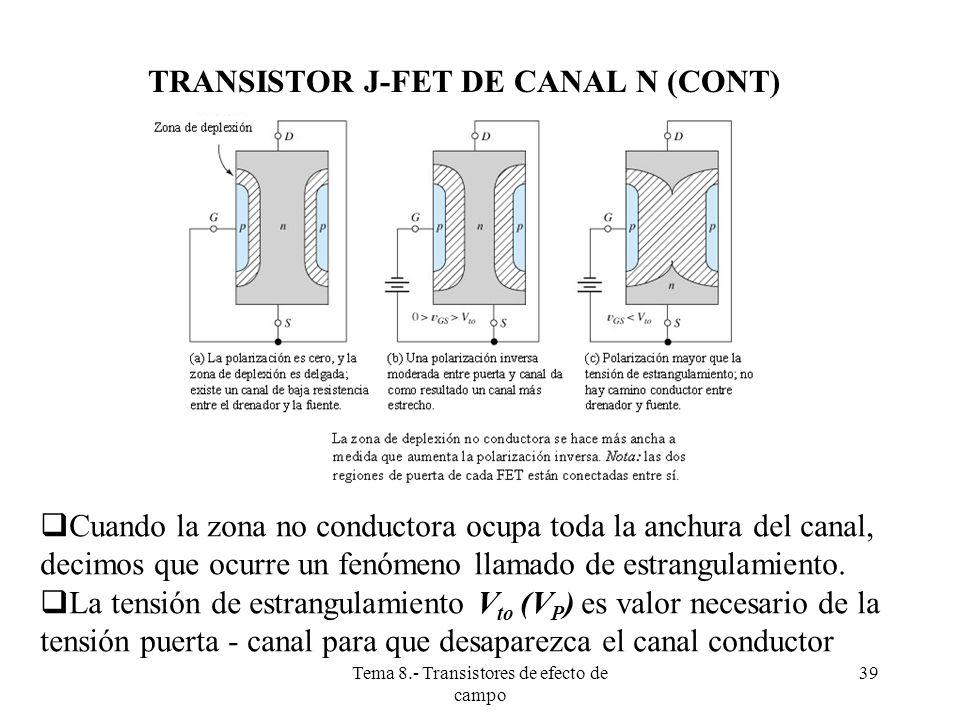 Tema 8.- Transistores de efecto de campo 40 TRANSISTOR J-FET DE CANAL N (CONT) La tensión de estrangulamiento V to (V p ), es el valor necesario de la tensión puerta - canal para que desaparezca el canal conductor.
