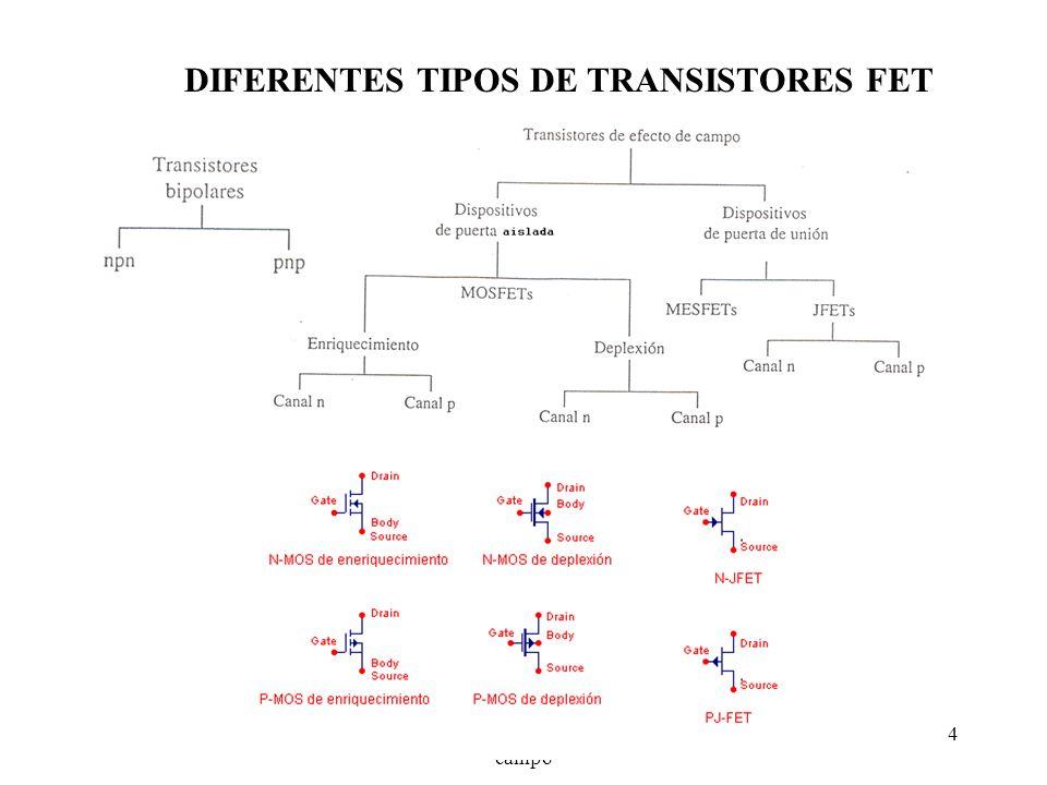 Tema 8.- Transistores de efecto de campo 5 TRANSISTOR MOSFET DE CANAL N DE ENRIQUECIMIENTO Ó ACUMULACIÓN