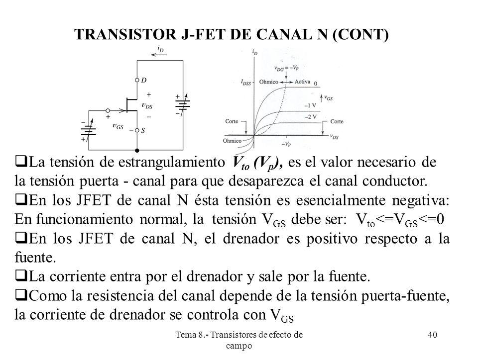 Tema 8.- Transistores de efecto de campo 41 CURVAS CARACTERÍSTICAS DE UN JFET DE CANAL N El J-FET es un dispositivo de tres estados: Zona de corte si : entonces: I D =I S =0 El límite entre la zona óhmica y la activa viene marcada en viene marcada por la igualdad V DG =-V P
