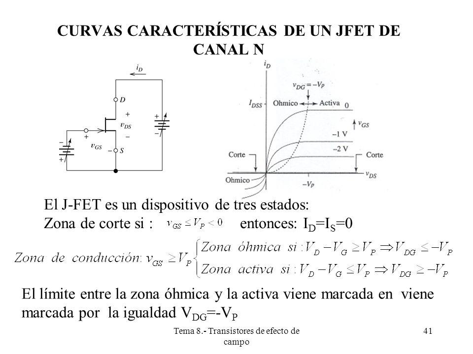 Tema 8.- Transistores de efecto de campo 42 ZONAS DE FUNCIONAMIENTO DE UN JFET DE CANAL N El JFET es un dispositivo muy parecido a los MOSFET.