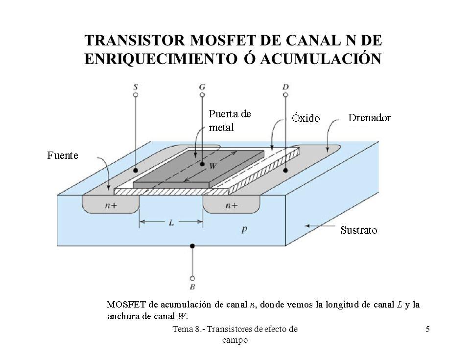 Tema 8.- Transistores de efecto de campo 6 TRANSISTOR MOSFET DE CANAL N (N-MOS) DE ENRIQUECIMIENTO Ó ACUMULACIÓN(CONT)