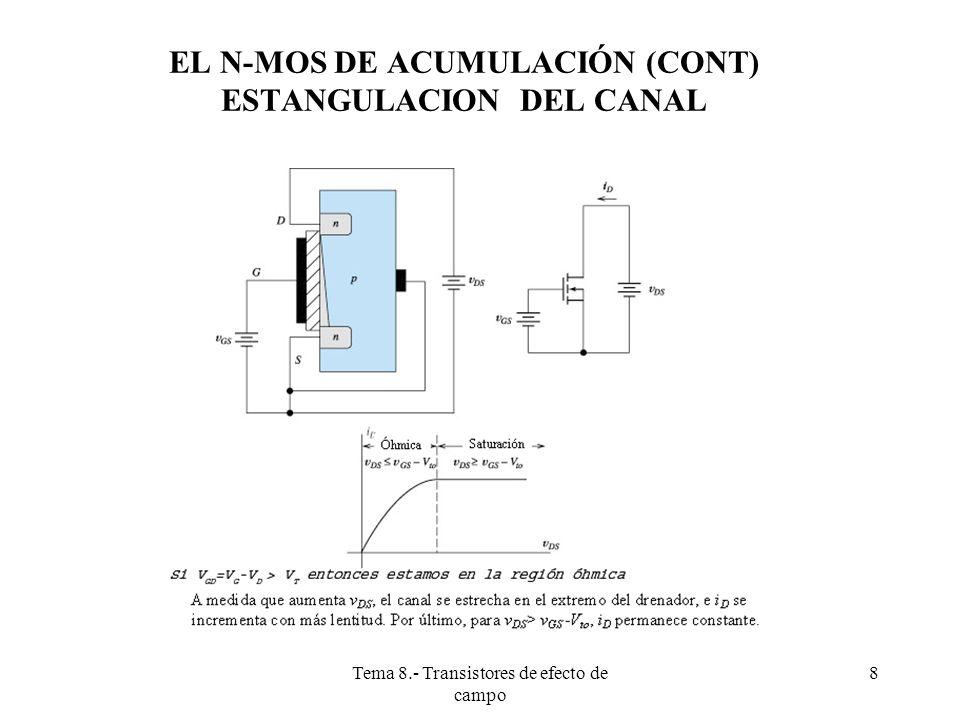 Tema 8.- Transistores de efecto de campo 9 Si: Entonces la corriente de drenador viene dada por: N-MOS DE ENRIQUECIMIENTO EN REGIÓN ÓHMICA (CONT)