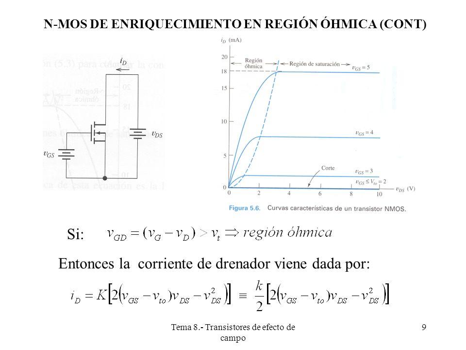 Tema 8.- Transistores de efecto de campo 10 Es decir: Donde: N-MOS DE ENRIQUECIMIENTO EN REGIÓN ÓHMICA (CONT) Siempre que se cumpla que: Y teniendo en cuenta que v DG =v DS -v GS Es lo mismo que decir: siempre que se cumpla que: v DS v t