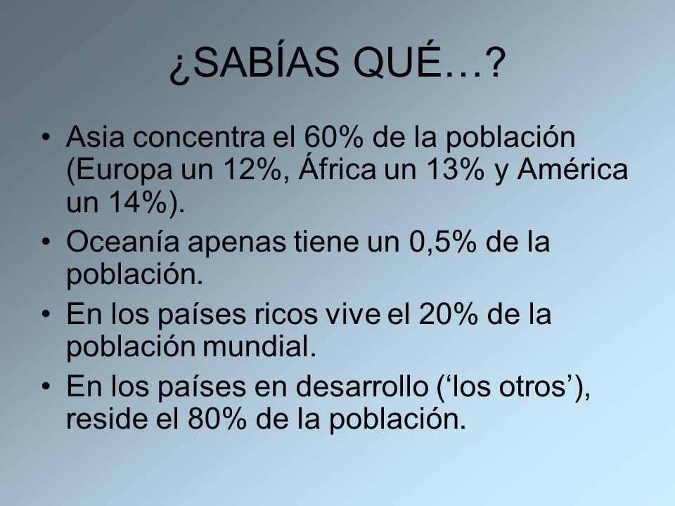 ¿SABÍAS QUÉ…? Asia concentra el 60% de la población (Europa un 12%, África un 13% y América un 14%). Oceanía apenas tiene un 0,5% de la población. En