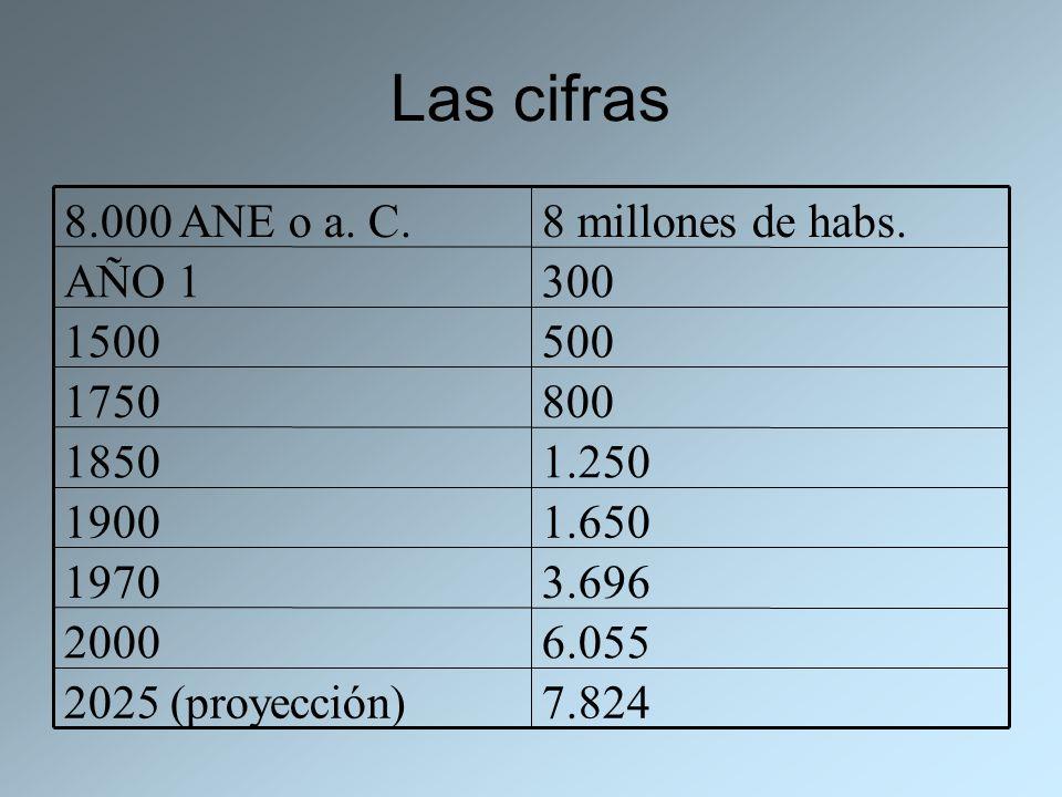 Las cifras 7.8242025 (proyección) 6.0552000 3.6961970 1.6501900 1.2501850 8001750 5001500 300AÑO 1 8 millones de habs.8.000 ANE o a. C.