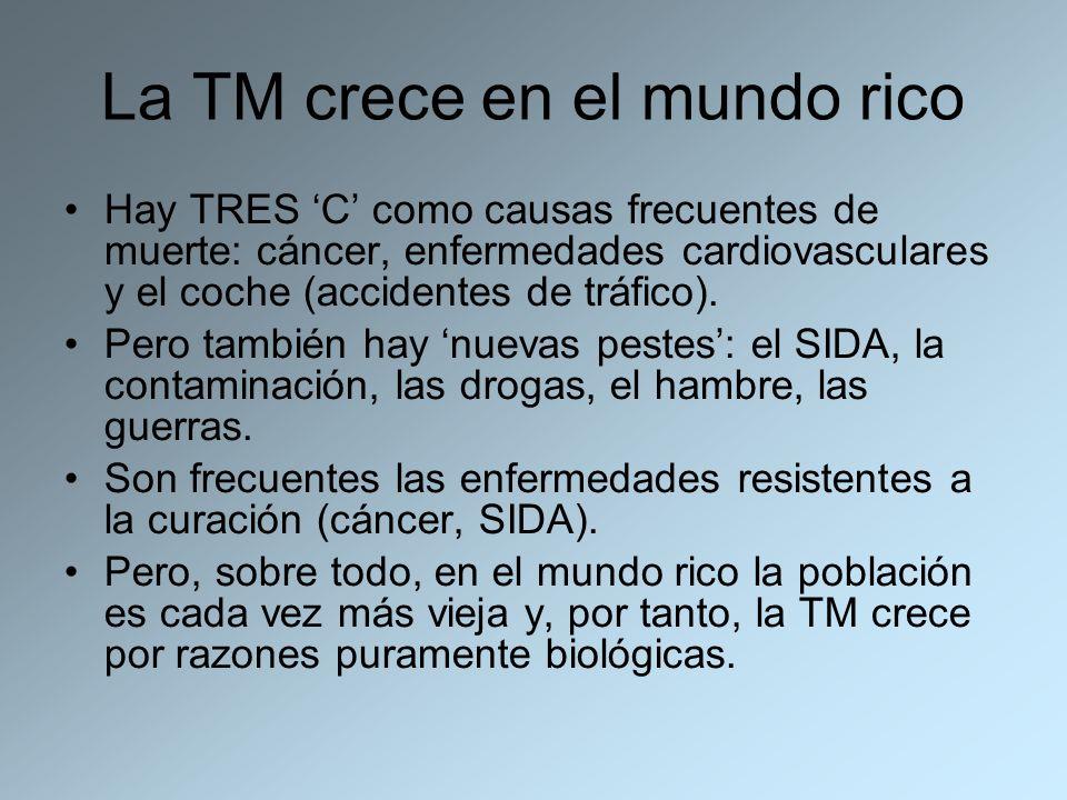 La TM crece en el mundo rico Hay TRES C como causas frecuentes de muerte: cáncer, enfermedades cardiovasculares y el coche (accidentes de tráfico). Pe