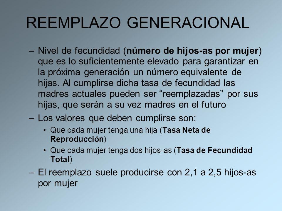 REEMPLAZO GENERACIONAL –Nivel de fecundidad (número de hijos-as por mujer) que es lo suficientemente elevado para garantizar en la próxima generación