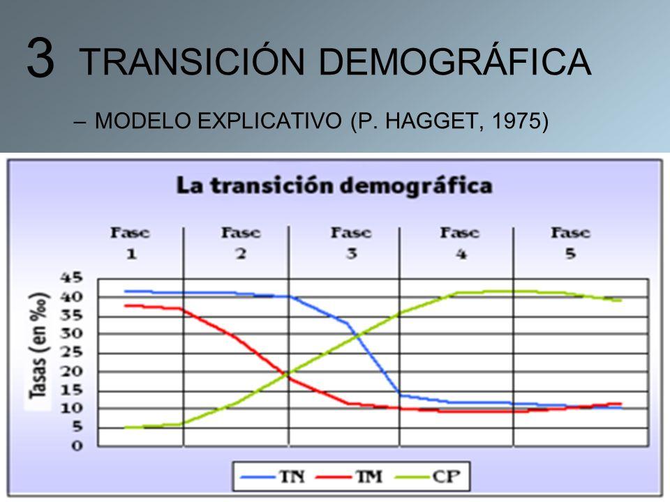 TRANSICIÓN DEMOGRÁFICA –MODELO EXPLICATIVO (P. HAGGET, 1975) 3