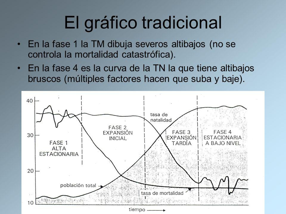 El gráfico tradicional En la fase 1 la TM dibuja severos altibajos (no se controla la mortalidad catastrófica). En la fase 4 es la curva de la TN la q