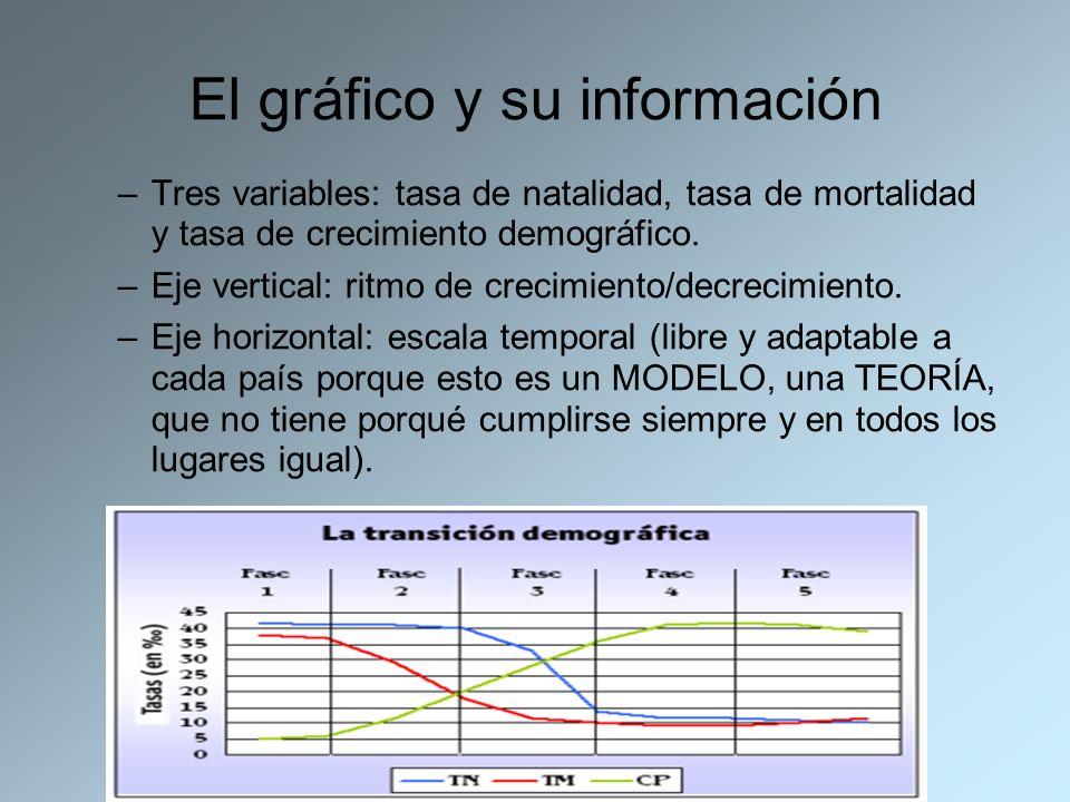 El gráfico y su información –Tres variables: tasa de natalidad, tasa de mortalidad y tasa de crecimiento demográfico. –Eje vertical: ritmo de crecimie