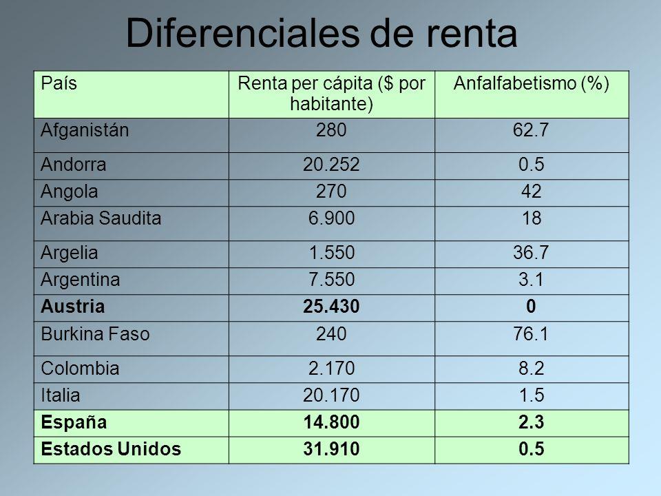 Diferenciales de renta País Renta per cápita ($ por habitante) Anfalfabetismo (%) Afganistán28062.7 Andorra20.2520.5 Angola27042 Arabia Saudita6.90018