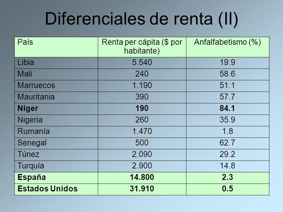 Diferenciales de renta (II) País Renta per cápita ($ por habitante) Anfalfabetismo (%) Libia5.54019.9 Mali24058.6 Marruecos1.19051.1 Mauritania39057.7