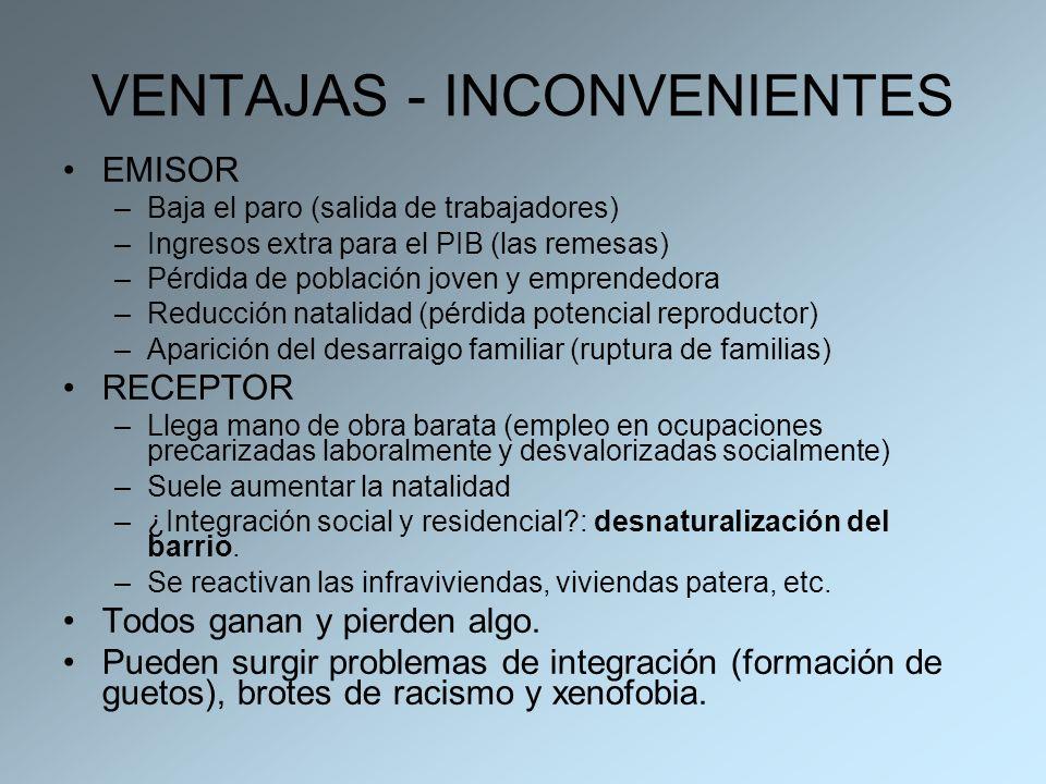VENTAJAS - INCONVENIENTES EMISOR –Baja el paro (salida de trabajadores) –Ingresos extra para el PIB (las remesas) –Pérdida de población joven y empren